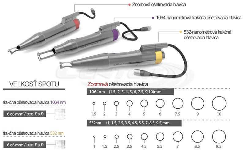 BISON Lucid Q-PTP™ laser ošetrovacie hlavice